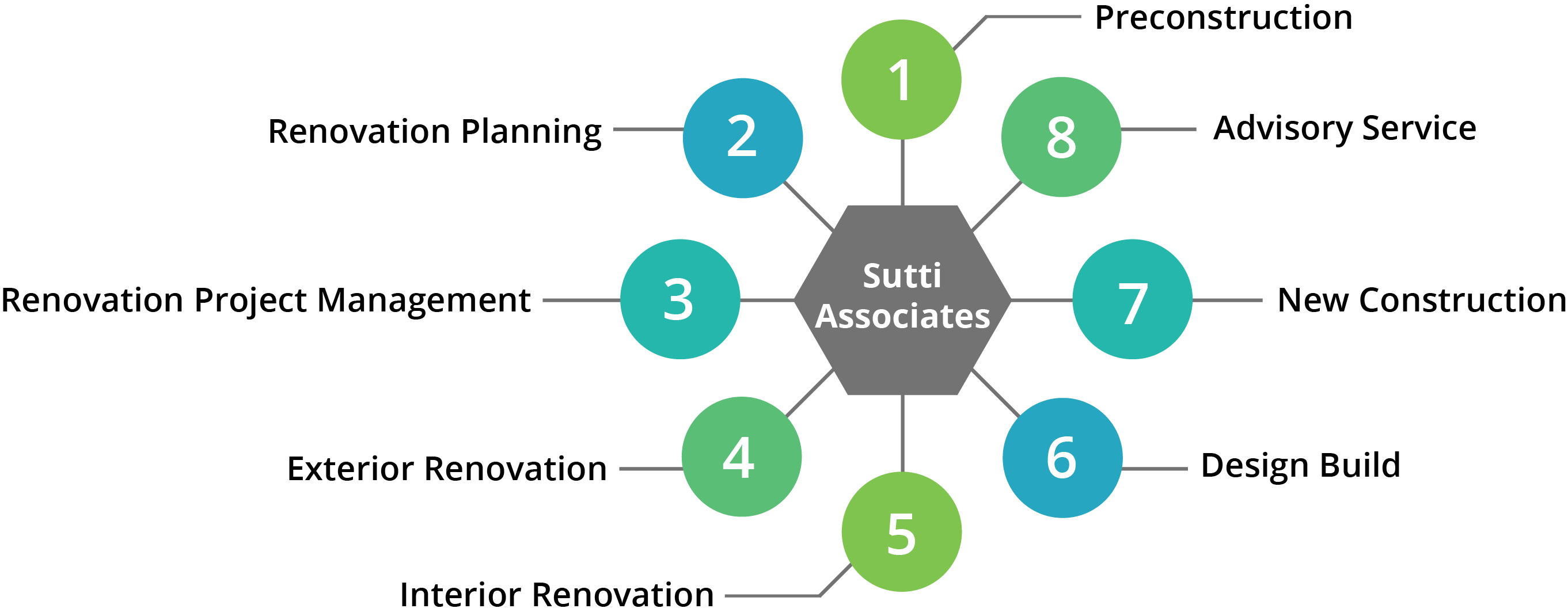 Hospitality services chart. 1. Preconstruction, 2. Renovation Planning, 3. Prenovation Project Management, 4. Exterior Renovation, 5. Interior Renovation, 6. Design Build, 7. New Construction, 8. Advisory Service